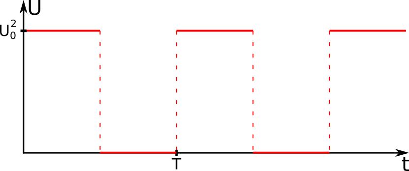 Kwadrat przebiegu prostokątnego.