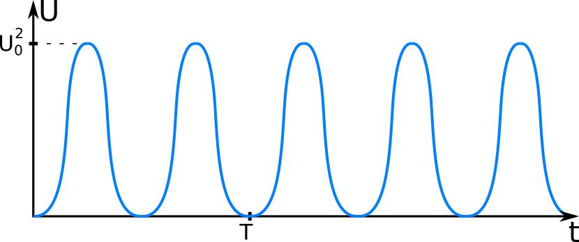 Kwadrat przebiegu sinusoidalnego.