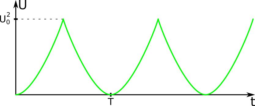 kwadrat przebiegu trójkątnego